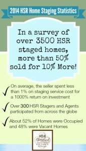 Staging For Sale – How effective is it?